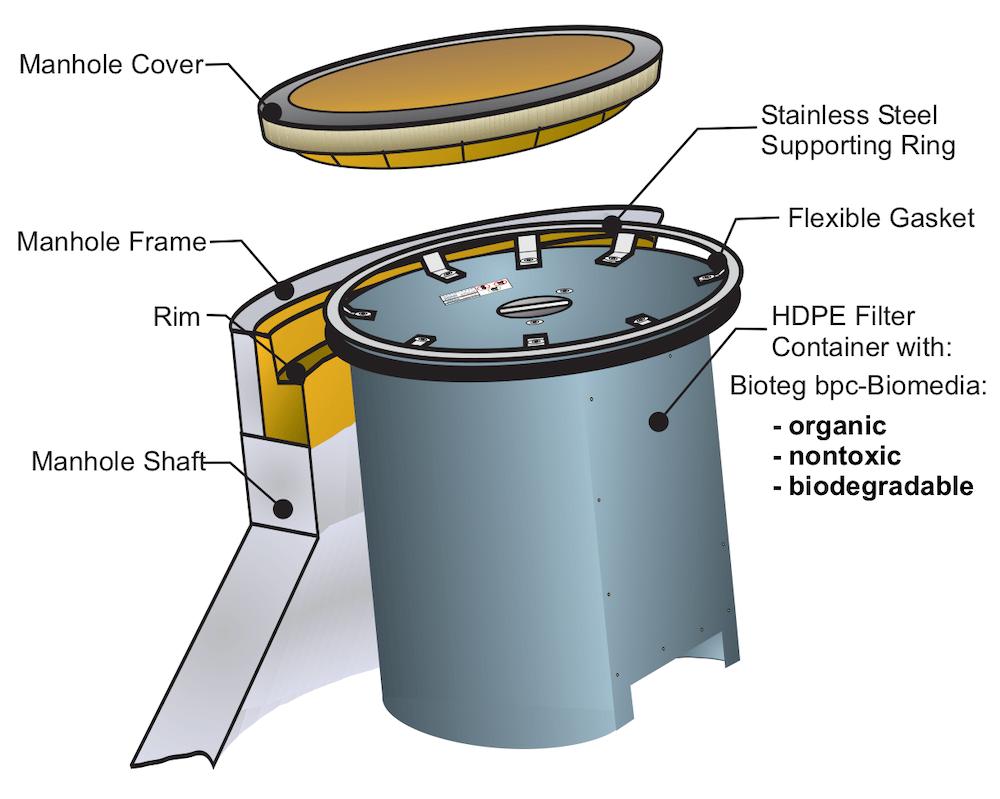 Bioteg Manhole Biofilter